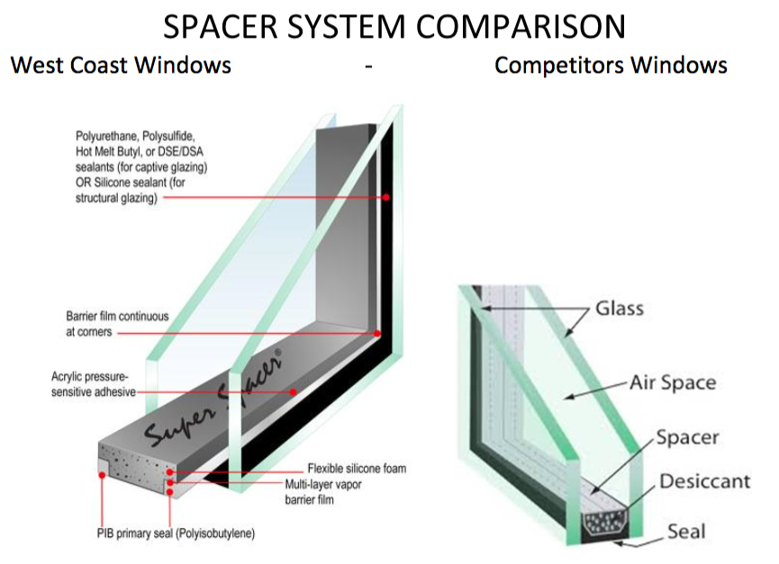 Styrofoam Insulation Spacers : Tri seal super spacer west coast windows